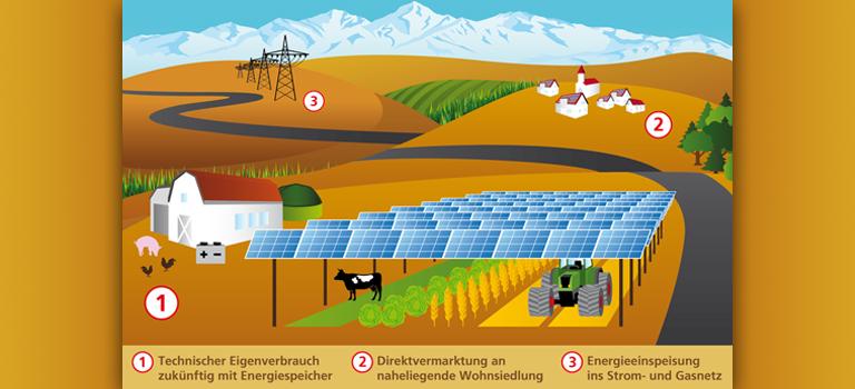 Agrophotovoltaik – Bestehende Lösung für neue Probleme