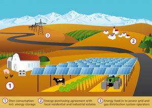 Konzept einer Agrophotovoltaik-Anlage.© Fraunhofer ISE