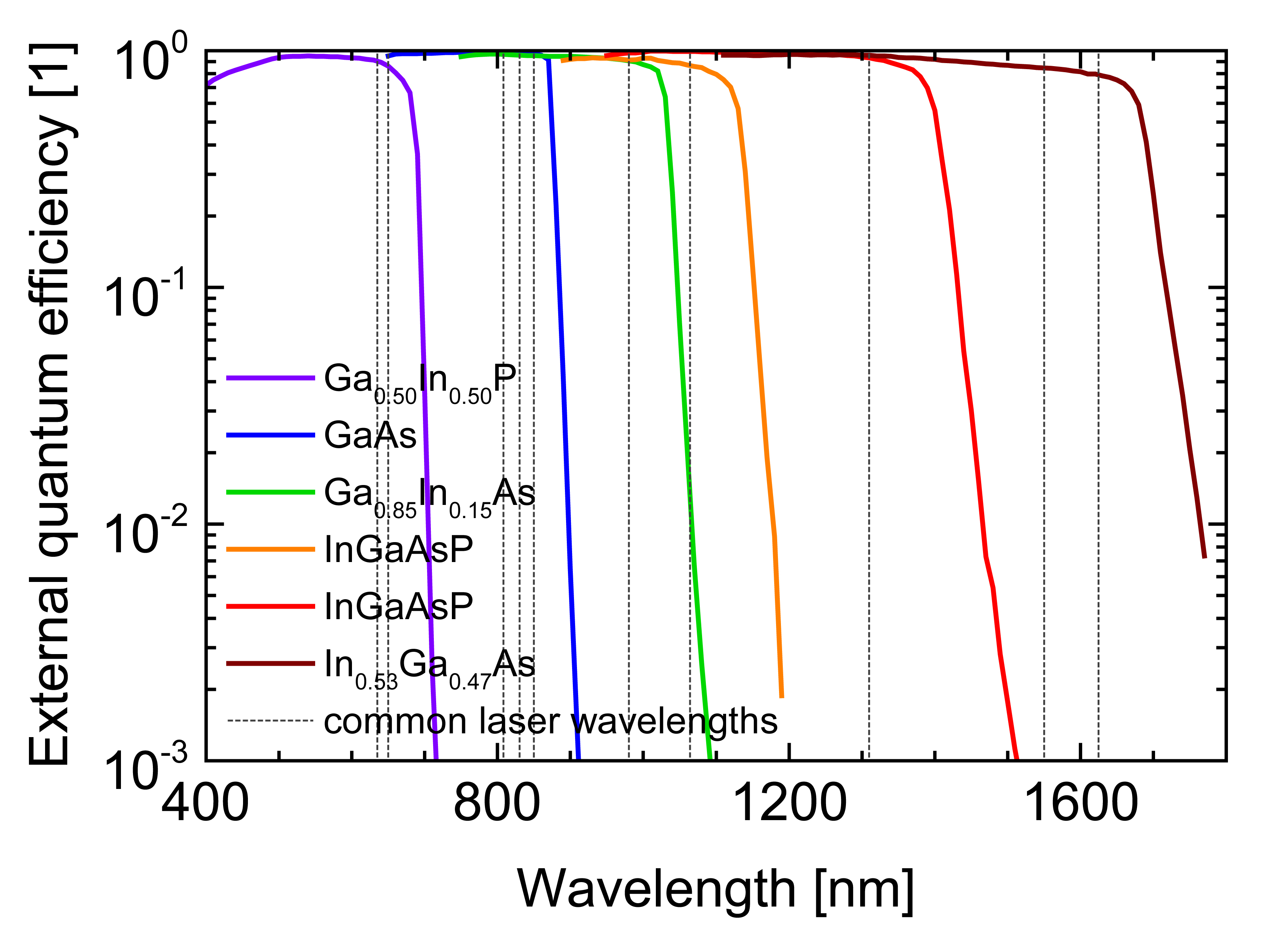 Figure 3: Measured external quantum efficiencies (EQE) as a function of the wavelength for a selection of III-V compound semiconductor photovoltaic cells (colored lines) realized at Fraunhofer ISE. Typical laser wavelengths are shown as dotted lines.