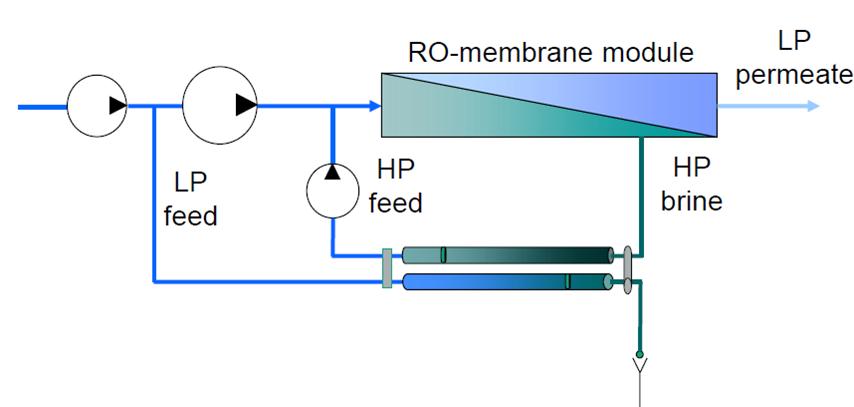 Abbildung 2: Schema Umkehrosmose © Fraunhofer ISE