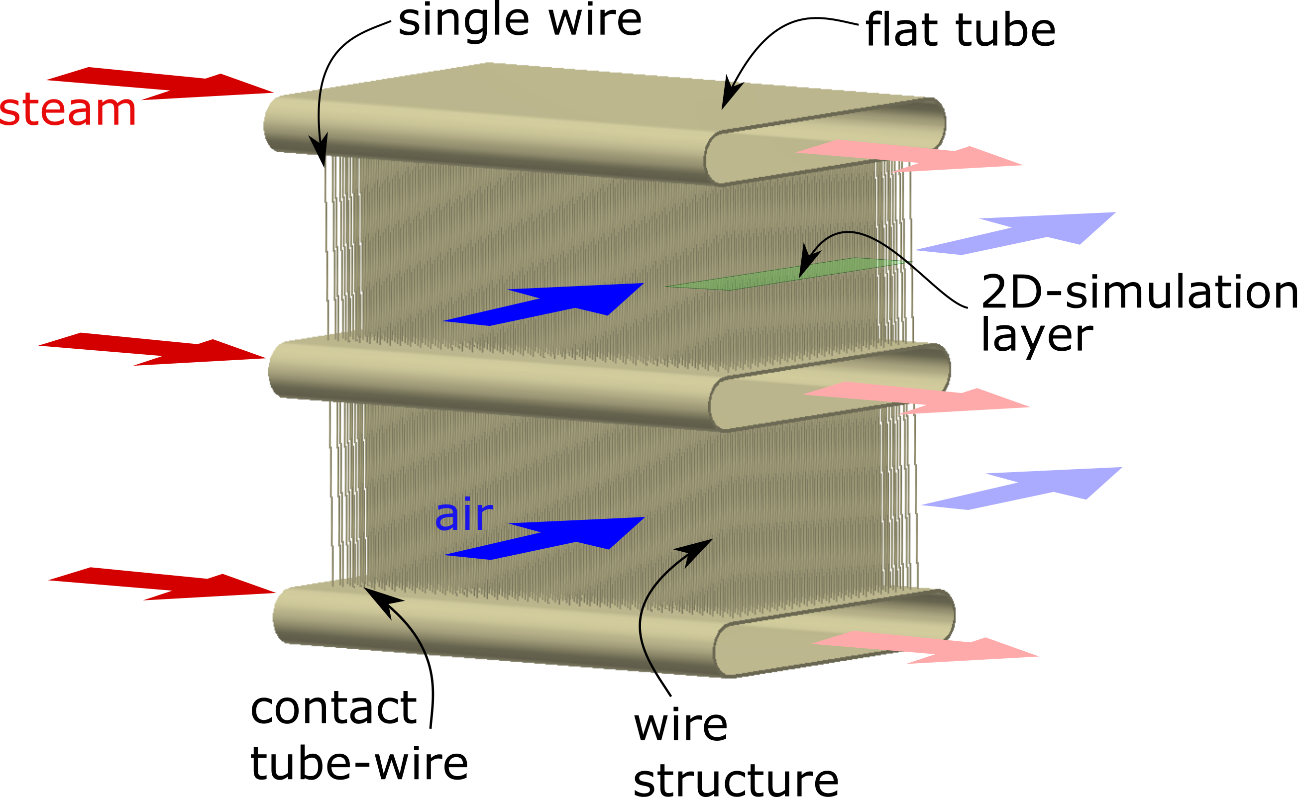 Figure 1: Wire structure embedded between flat tubes