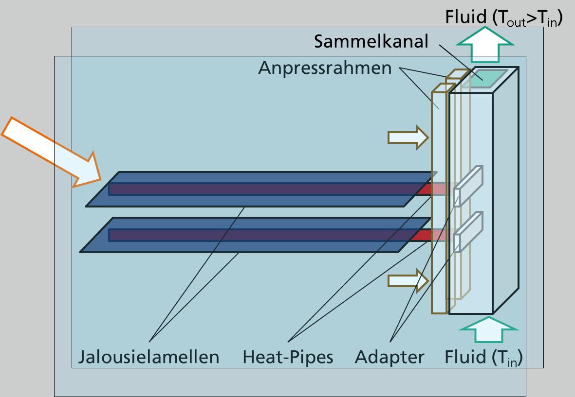 Funktionsweise der schaltbaren thermischen Kopplung zwischen Jalousielamellen und Sammelkanal