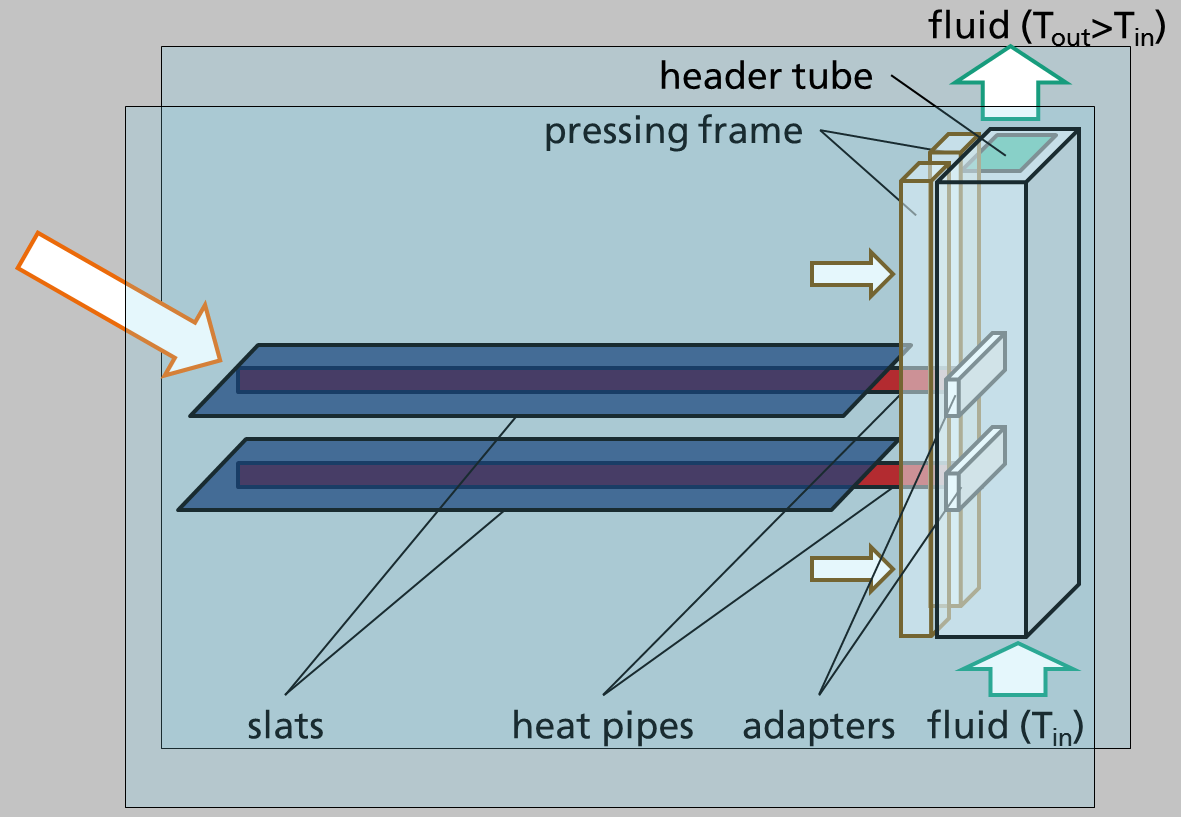 Operating principle of the switchable thermal coupling between blind slats and collecting duct. ©Fraunhofer ISE