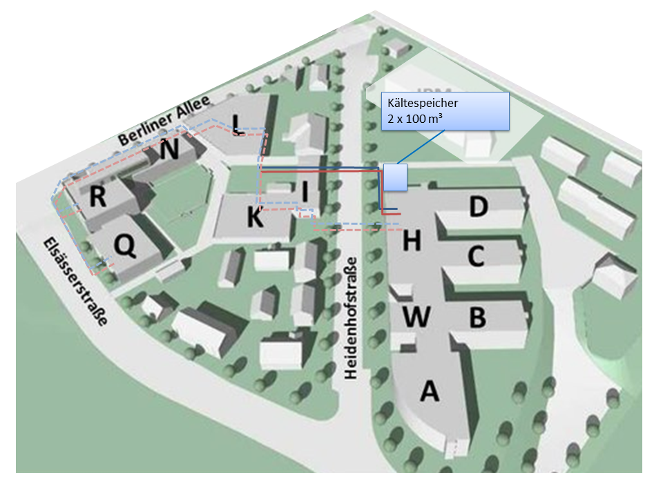 Route of the new heat (red) and cold (blue) pipes, of the present pipes (dashed) and the location of the new established storages at the ISE-campus.