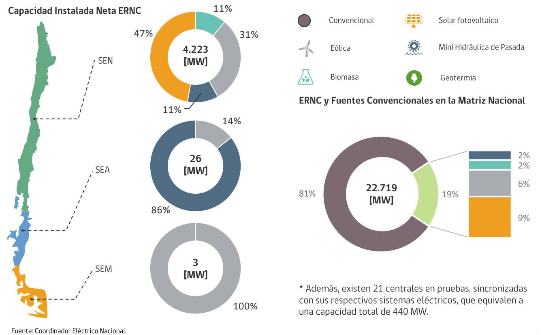 Installierte Leistung Erneuerbarer Energien in Chile.