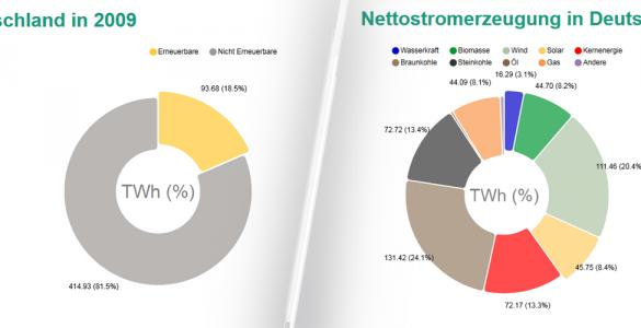 Mit den Energy Charts des Fraunhofer ISE haben wir den Zoomfaktor verkleinert und einen Vergleich der Netto-Stromerzeugung der vergangenen zehn Jahre, von 2009 bis 2018, durchgeführt. Dabei traten erstaunliche Ergebnisse zu Tage: