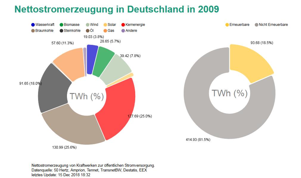 Anteil verschiedener Energieträger an der Nettostromerzeugung in Deutschland im Jahr 2009.