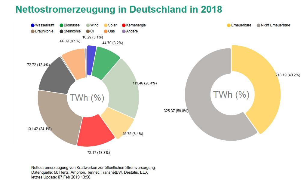 Anteil verschiedener Energieträger an der Nettostromerzeugung in Deutschland im Jahr 2018.