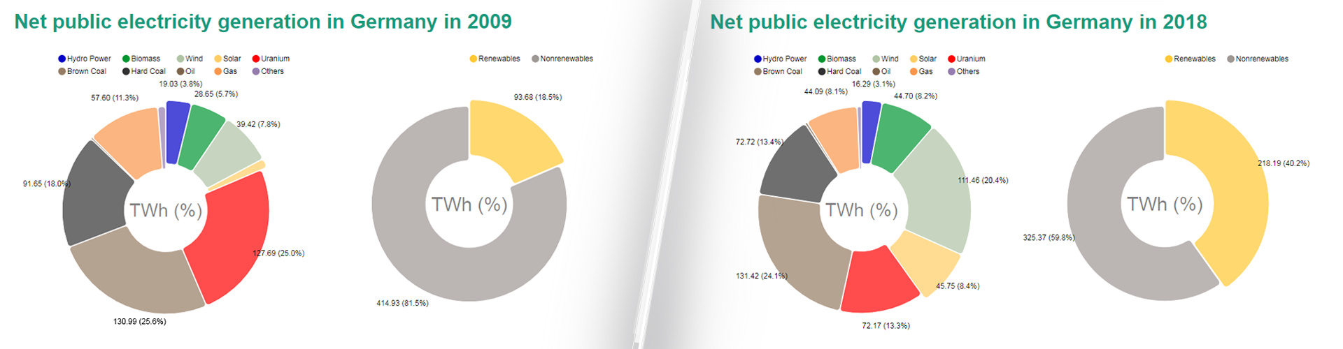 net electricity generation of the past ten years