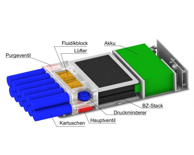 Prinzipskizze des Brennstoffzellensystems