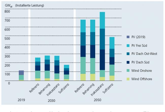 Grafik zur errechnetetn Installierten Leistung von Wind Und Photovoltaik für die verschiedenen Szenarien in 2030 und 2050.