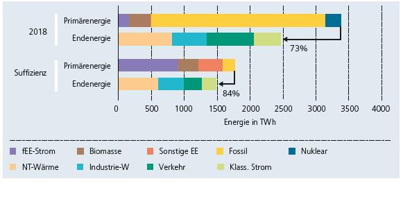 Grafik der benötigten Primär- und Endenergie im Jahr 2018 und simuliert für das Szenario Suffizienz