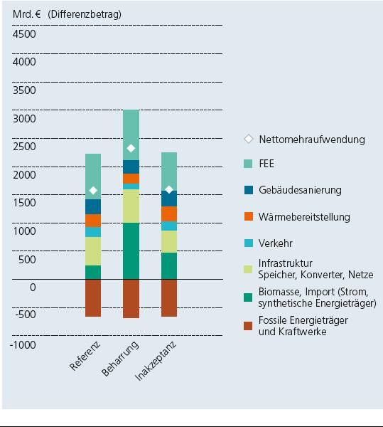 Differenzbeträge der Szenarien im Vergleich zum Business-as-usual-Szenario, in dem keine CO2-Reduktionsziele angenommen wurden.