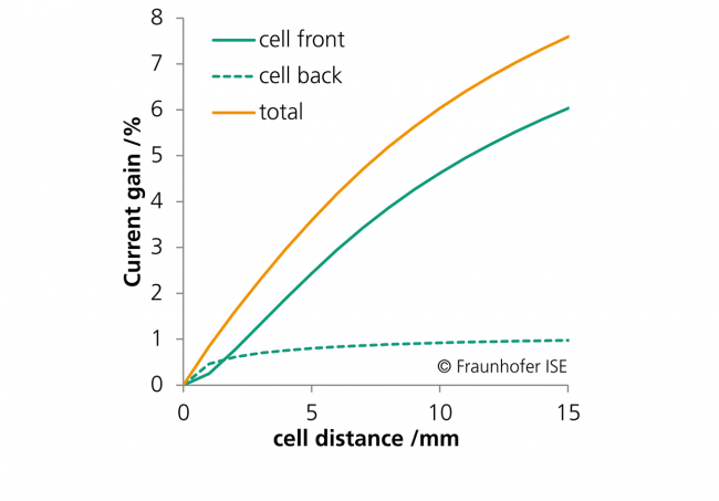 Reflection gains in PV modules depend on the cell distance and on the side of the solar cell