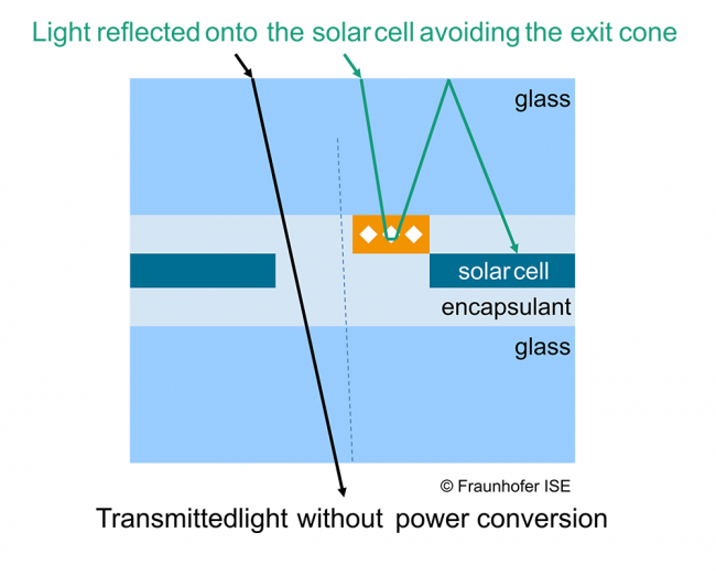 Working principle of the Solar Energy Optics (SEO) reflector system in a glass-glass solar module