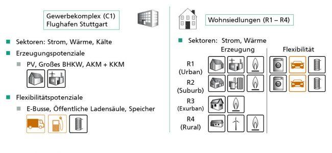 Lokaler Direkthandel von Strom zum Ausprobieren © Fraunhofer ISE