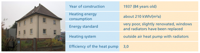 The profile of the first example house with heat pump. ©Fraunhofer ISE