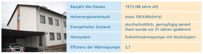 Steckbrief des zweiten Beispiel-Hauses mit Wärmepumpe © Fraunhofer ISE