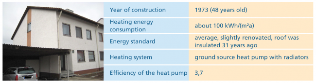 The profile of the second example house with heat pump. © Fraunhofer ISE