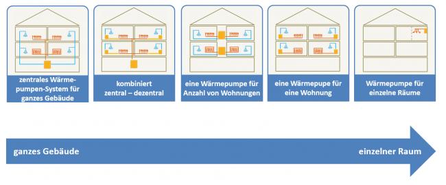 """Lösungsfamilien"""" für Wärmepumpen in Mehrfamilienhäusern."""